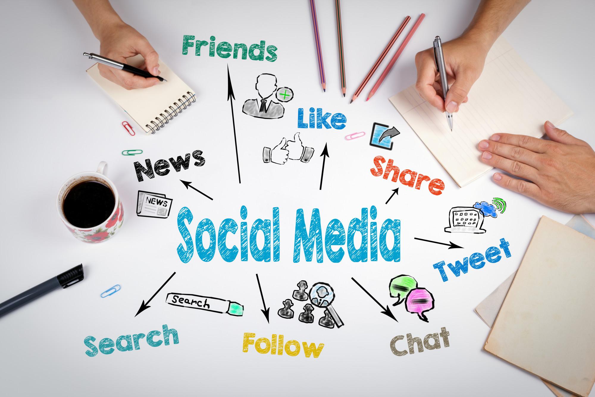 social media marketing campaign/organic social media
